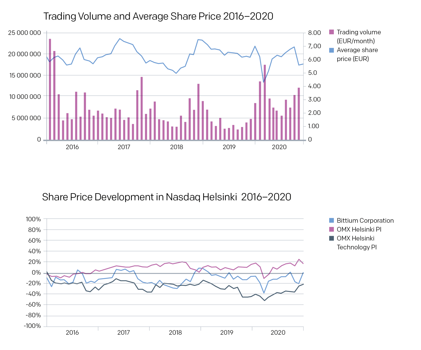 Trading volume and average share price 2020
