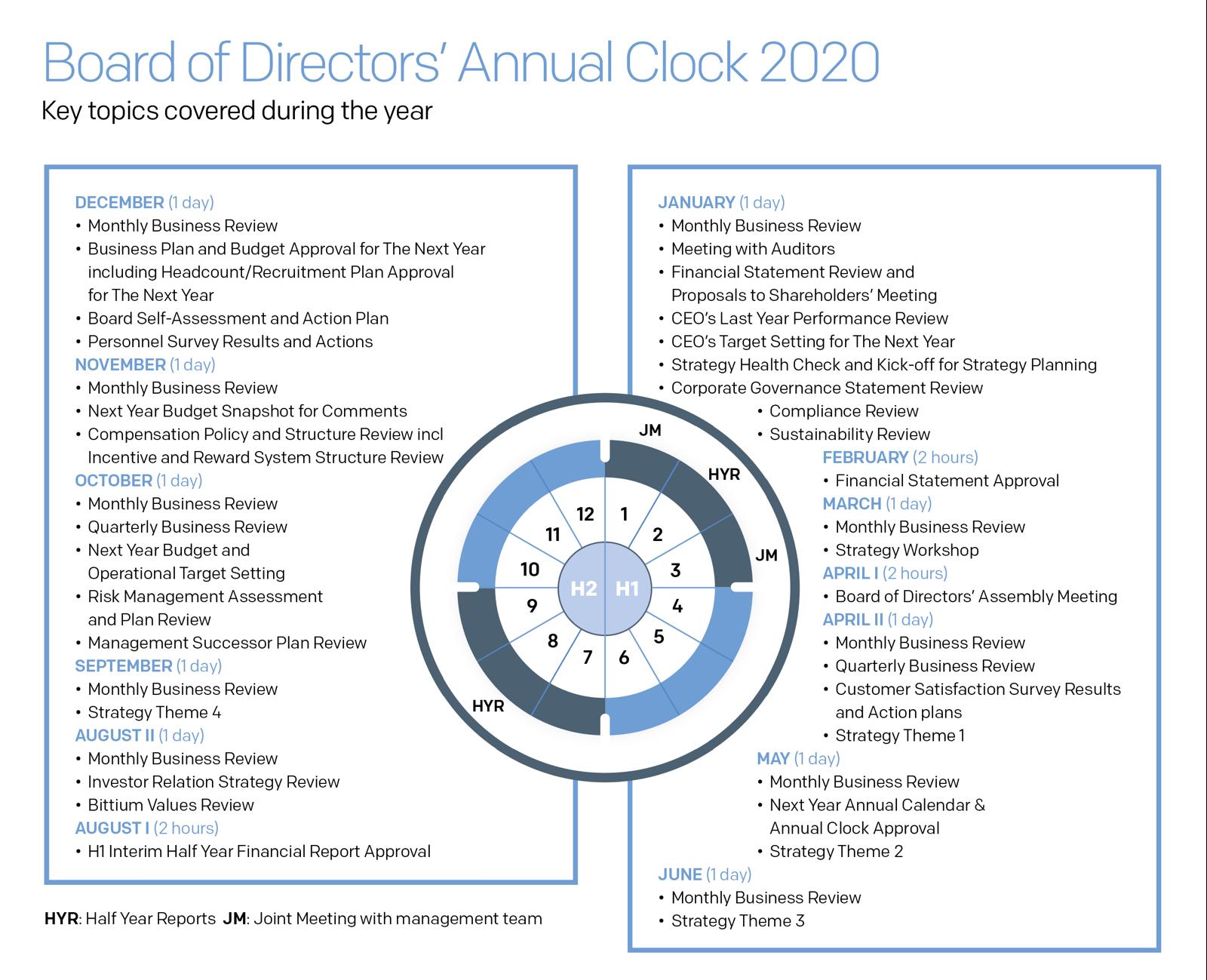 Board of Directors´Annual Clock