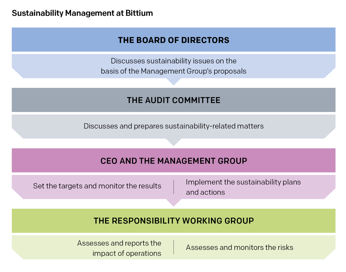 Sustainability Management