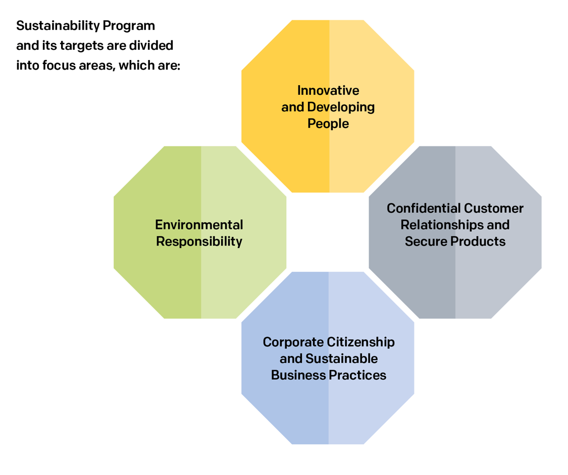 Sustainability Program and its targets: Innovative and Developing People, Confidential Customer Relationships and Secure Products, Corporate Citizenship and Sustainable Business Practices, Enviromental Responsibility.