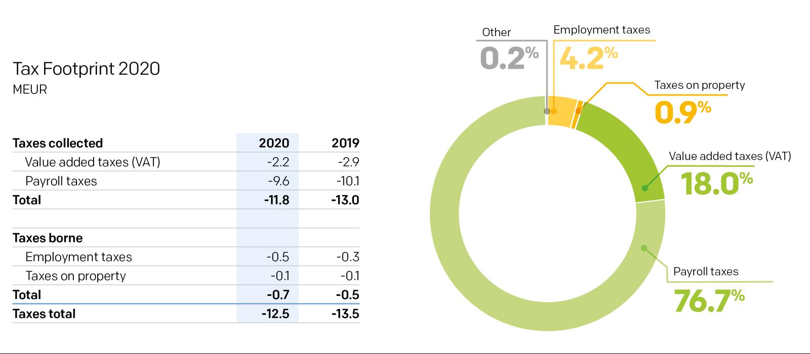 Tax Footprint 2020