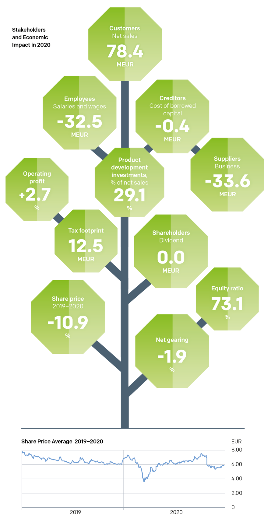 Stakeholders and Economic Impact in 2020 and Share Price Average
