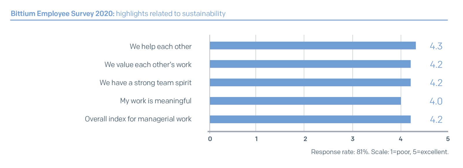 Bittium Employee Survey 2020: highlights related to sustainability