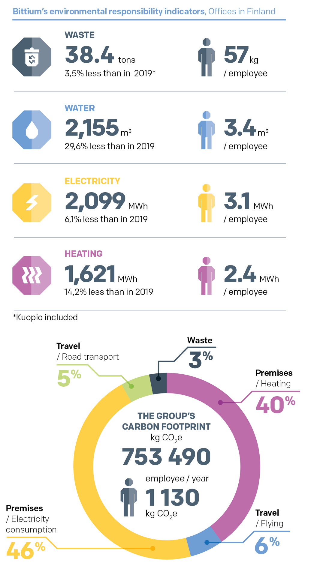 Bittium´s environmental responsibility indicators, Offices in Finland
