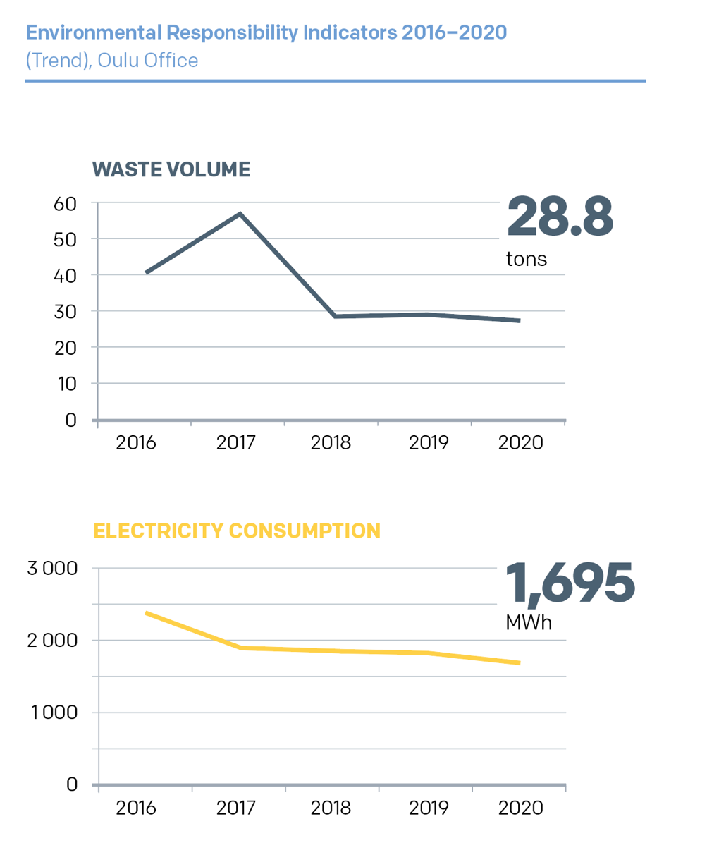 Environmental Responsibility Indicators 2016–2020 (Trend), Oulu Office