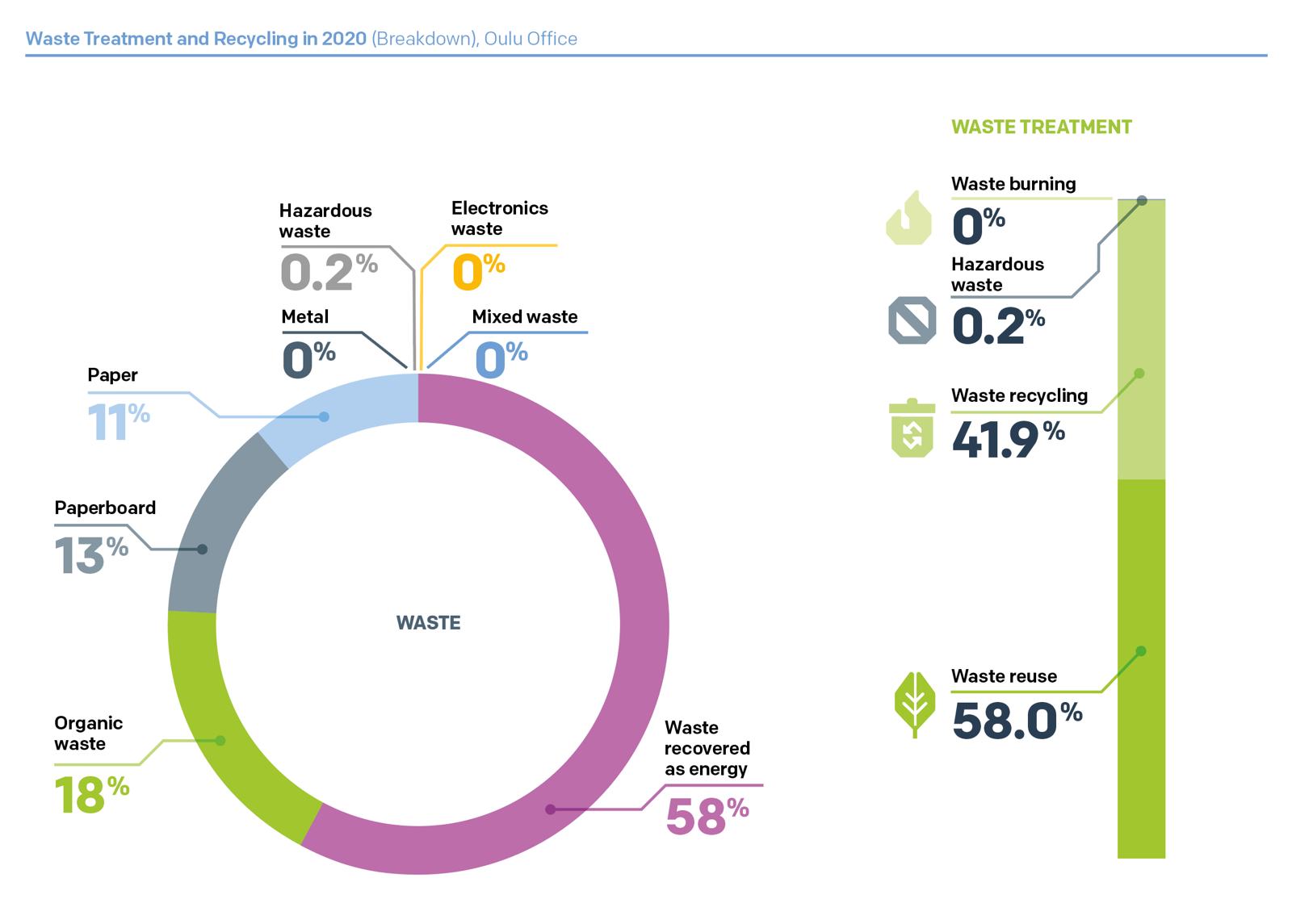 Waste Treatment and Recycling in 2020 (Breakdown), Oulu Office