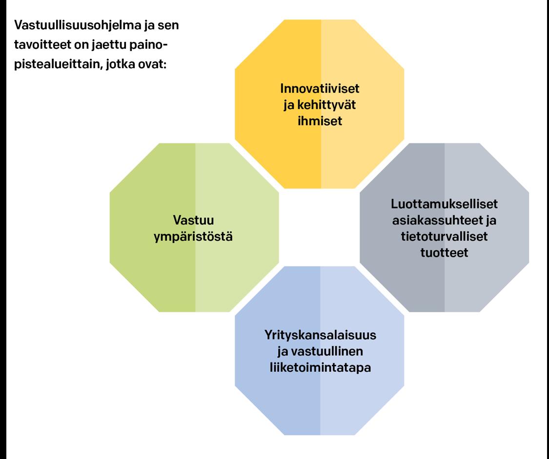 Vastuullisuusohjelma ja sen tavoitteet ovat Innovatiiviset ja kehittyvät ihmiset, Luottamukselliset asiakassuhteet ja tietoturvalliset tuotteet, Yrityskansalaisuus ja vastuullinen liiketoimintatapa, Vastuu ympäristöstä.