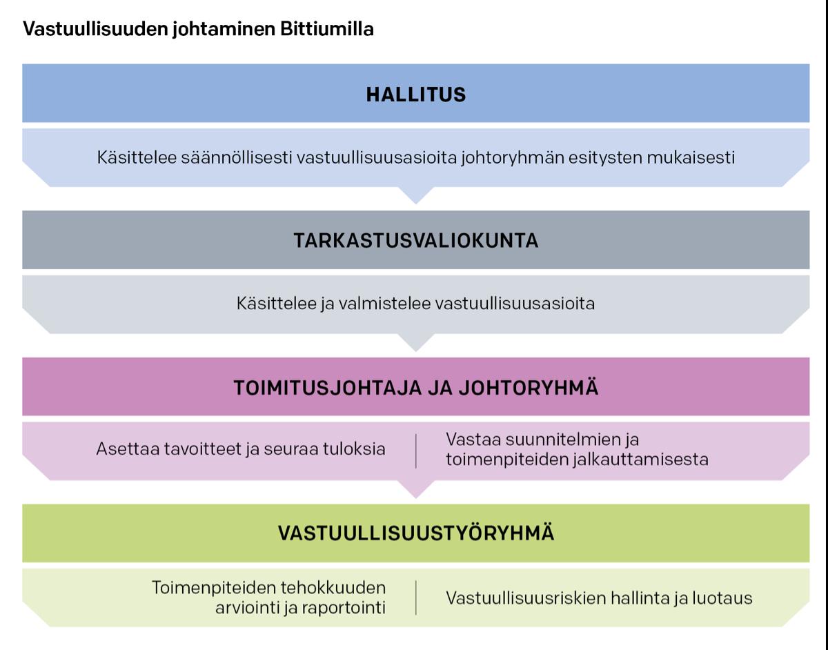 Vastuullisuuden johtaminen Bittiumilla