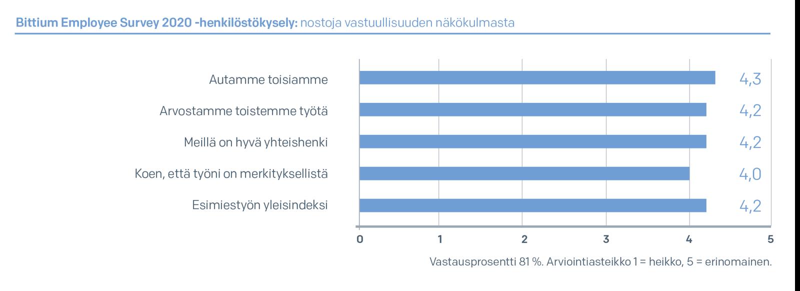 Bittium Employee Survey 2020 -henkilöstökysely: nostoja vastuullisuuden näkökulmasta
