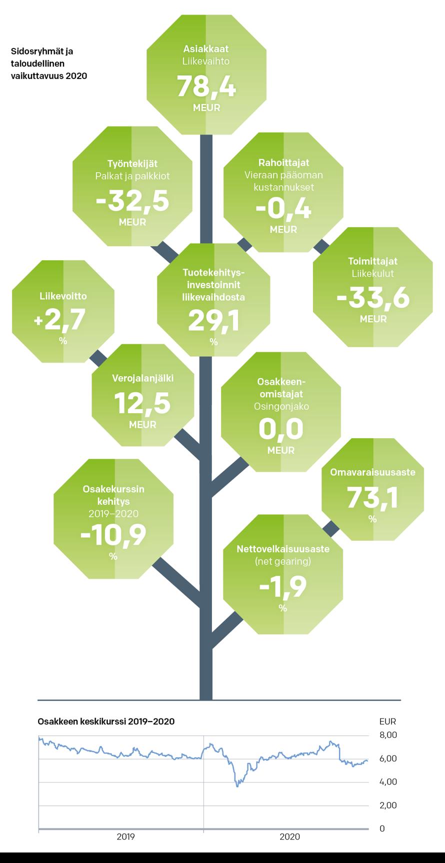 Sidosryhmät ja taloudellinen vaikuttavuus 2020 ja osakekurssi
