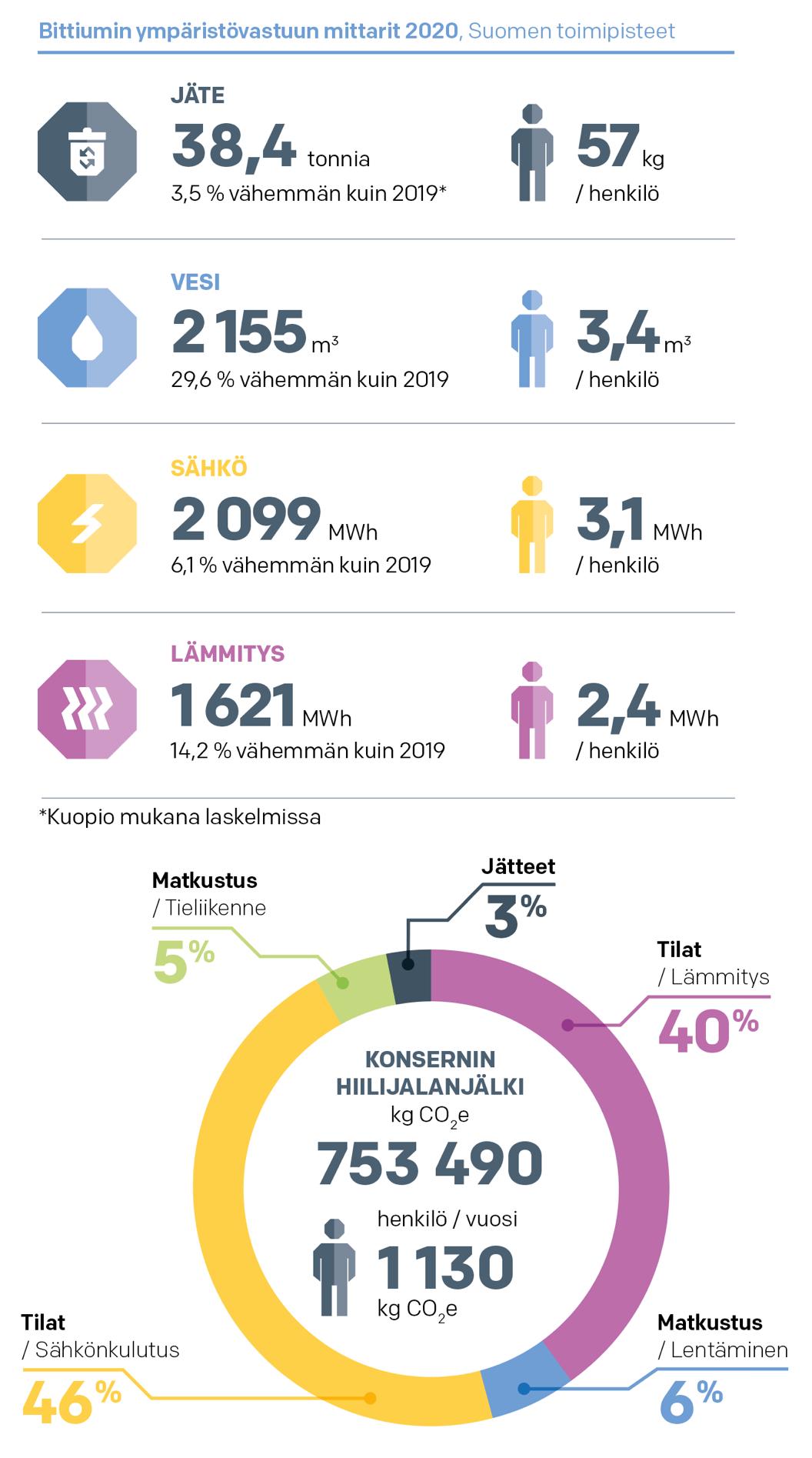 Bittiumin ympäristövastuun mittarit 2020, Suomen toimipisteet