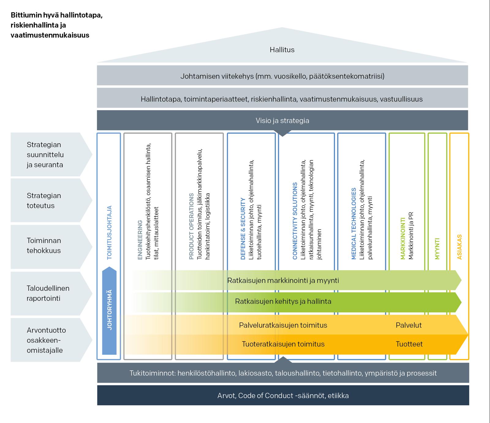 Bittiumin hyvä hallintotapa, riskienhallinta ja vaatimustenmukaisuus