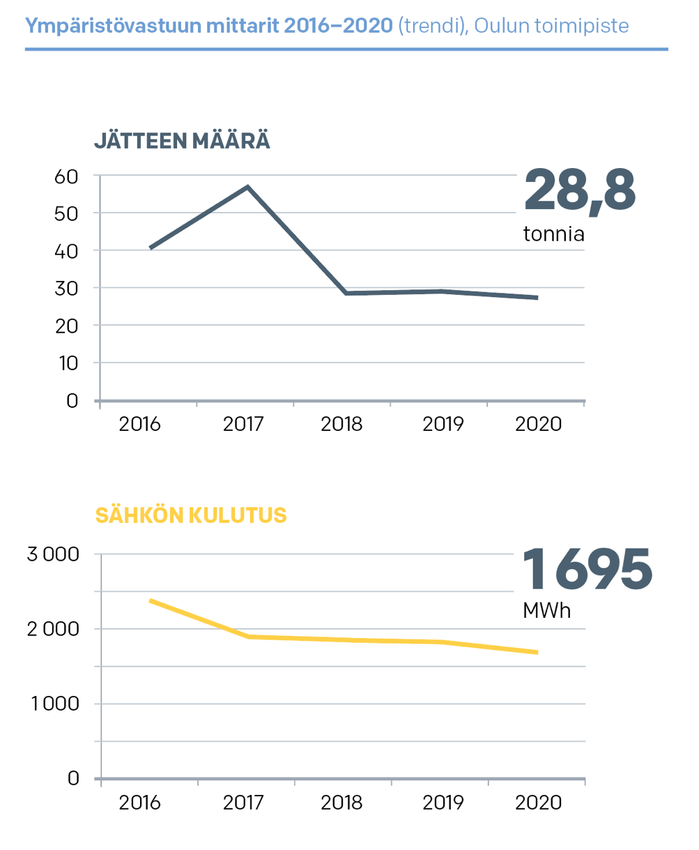 Ympäristövastuun mittarit 2016–2020 (trendi), Oulun toimipiste